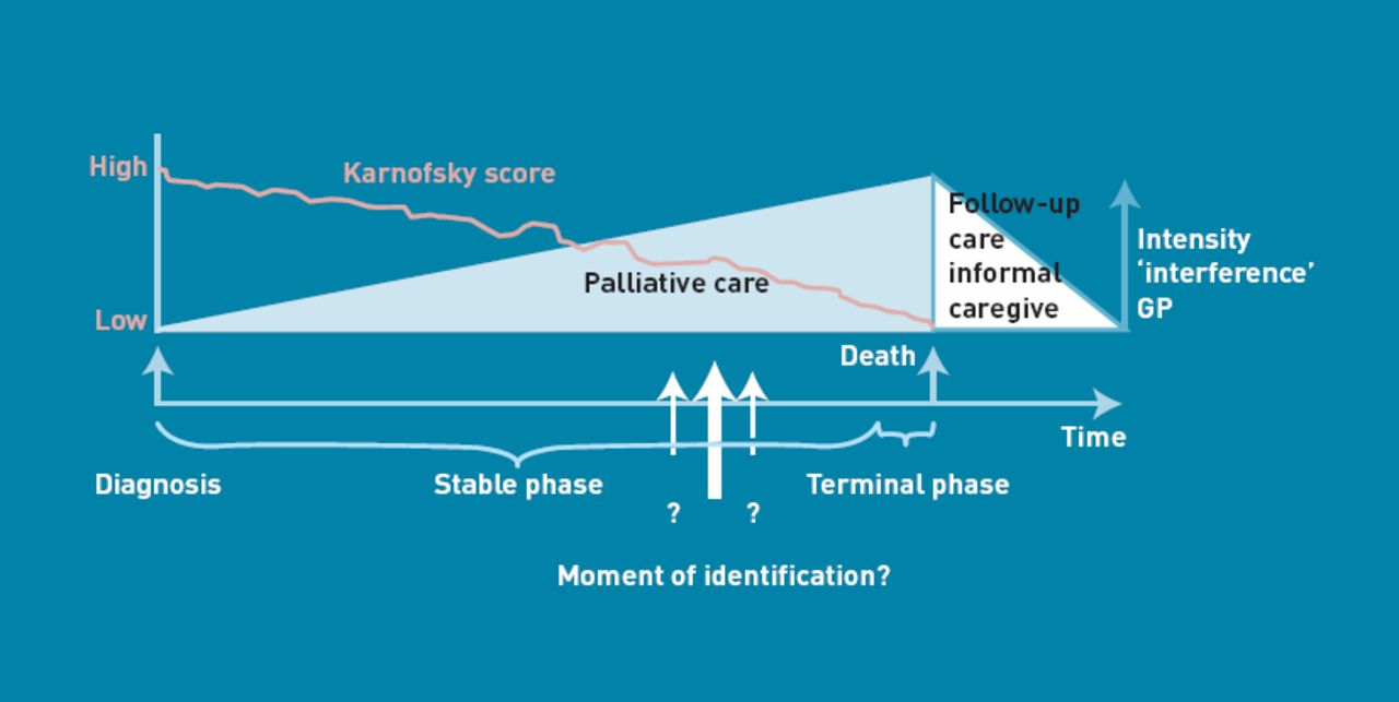 Early Identification Of Palliative Care Patients In