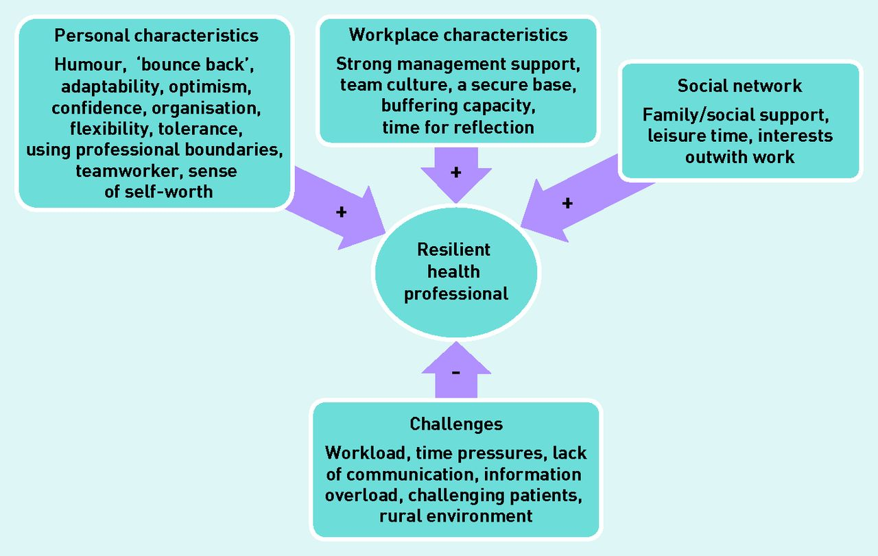 Resilience Of Primary Healthcare Professionals Working In