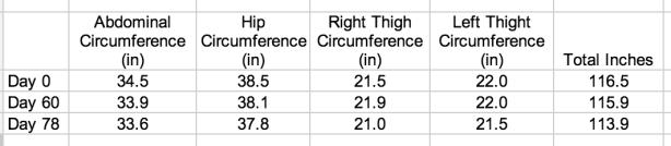 Circumference 69