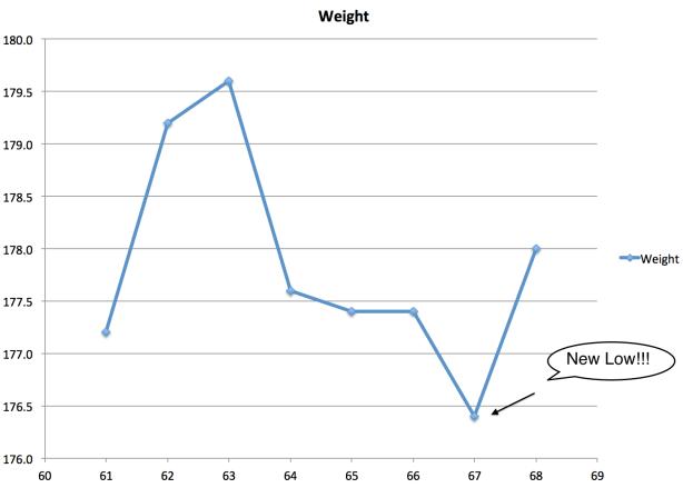 Weight 61-68