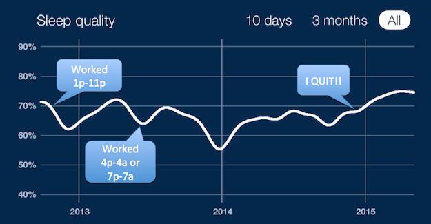 Shift Work Sleep Issues 4