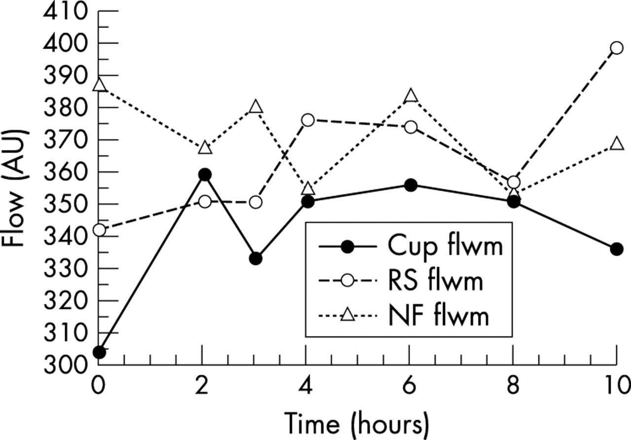 Reproducibility Of Circadian Retinal And Optic Nerve Head
