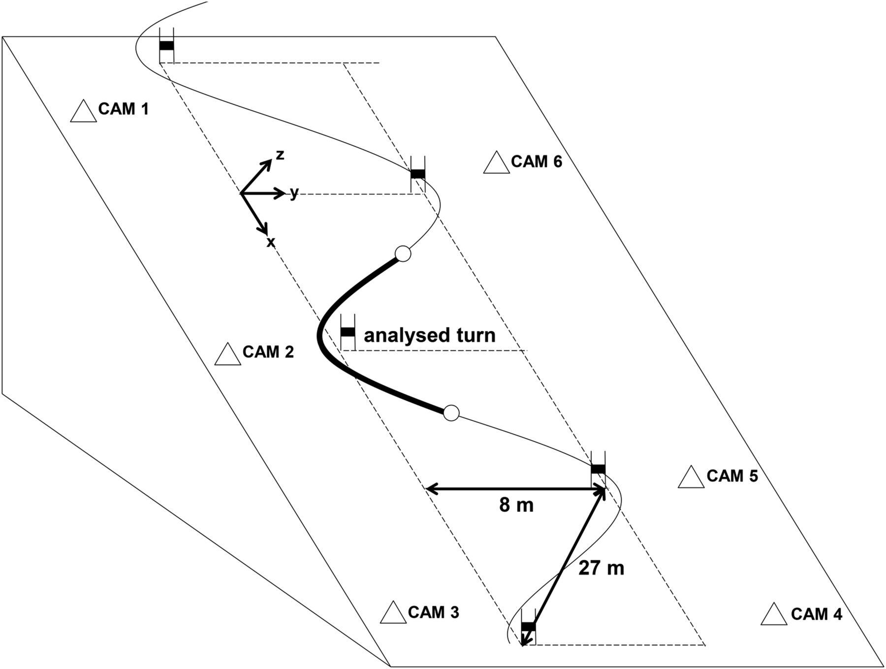 Sidecut Radius And The Mechanics Of Turning Equipment Designed To Reduce Risk Of Severe
