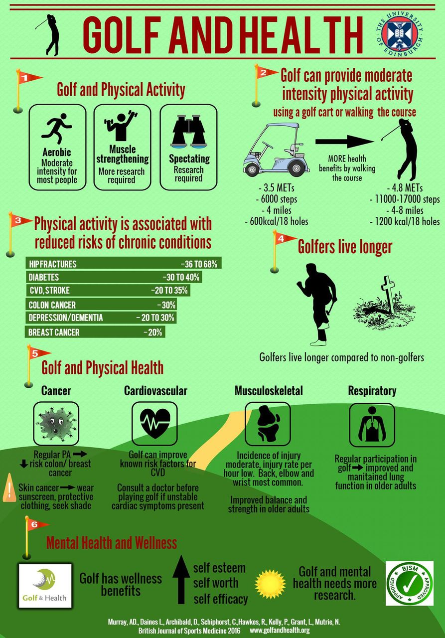 Infographic Golf And Health