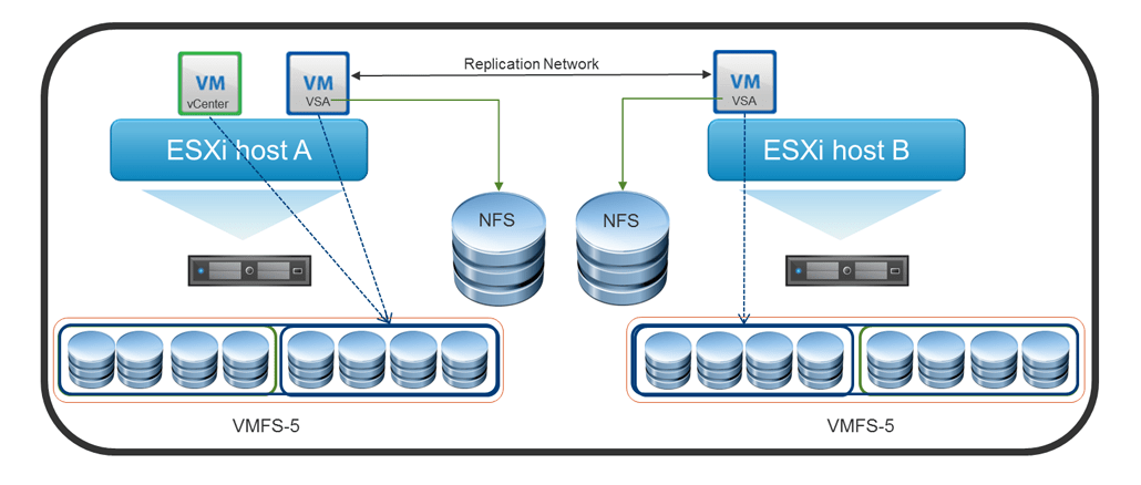 Adding Network Share as a Datastore in VMware ESXi and