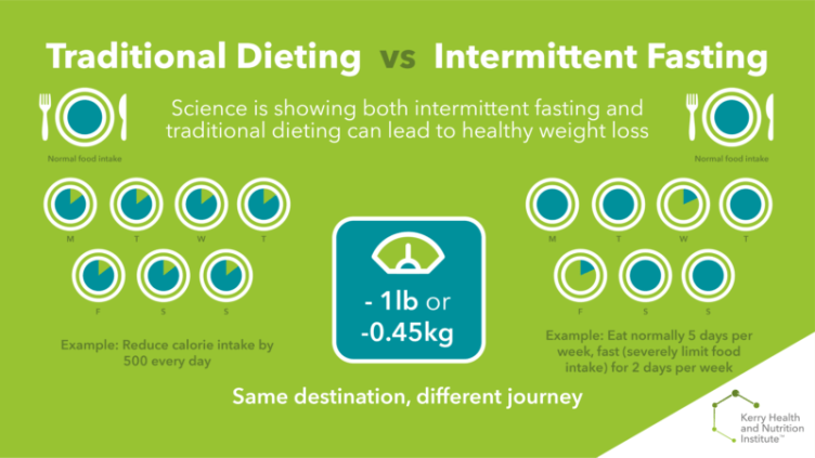 intermittent fasting lock down food health