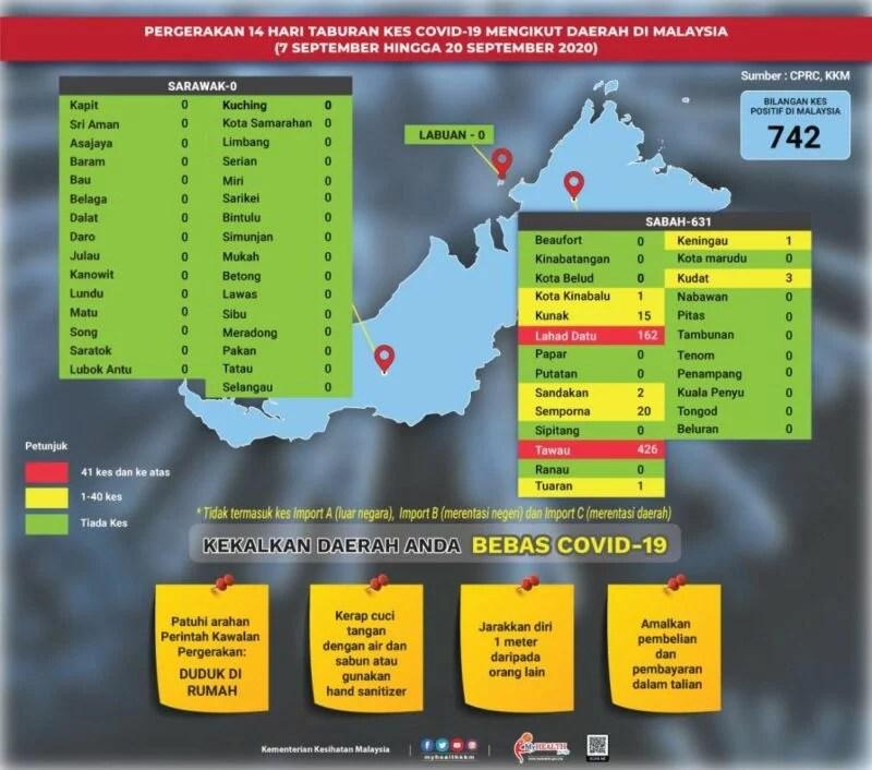 COVID19 Outbreak Health Malaysia KKM
