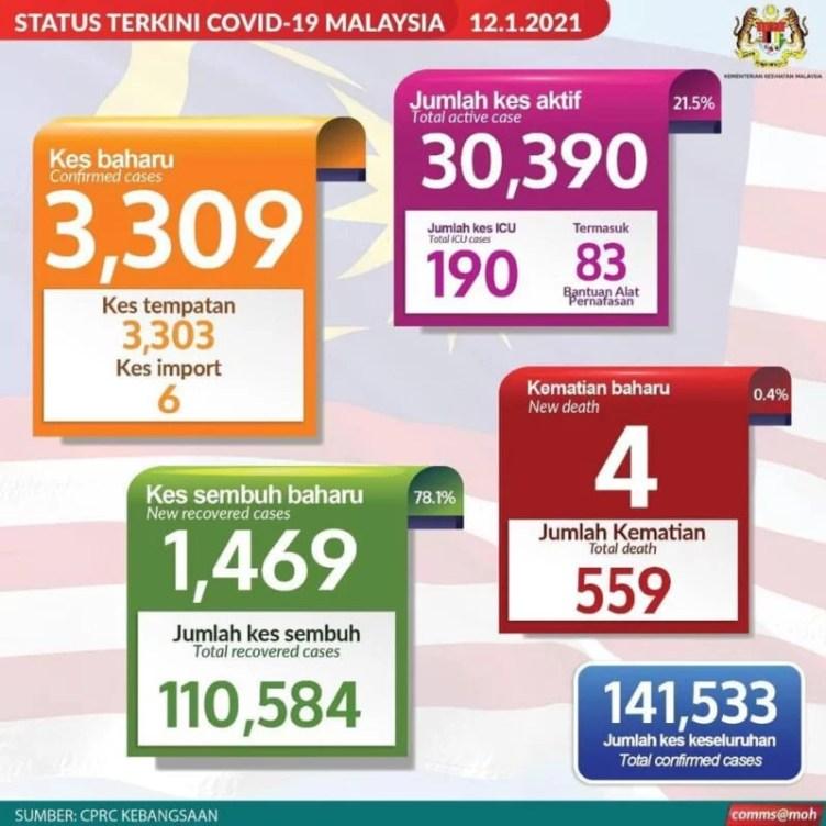 MCO COVID19 Lockdown Malaysia 2021