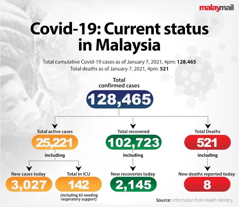 COVID19 Malaysia 2021