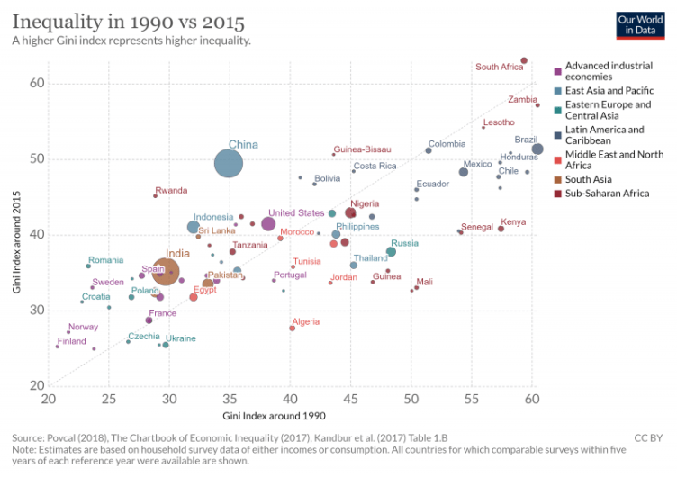 Gini politician chart equality of income