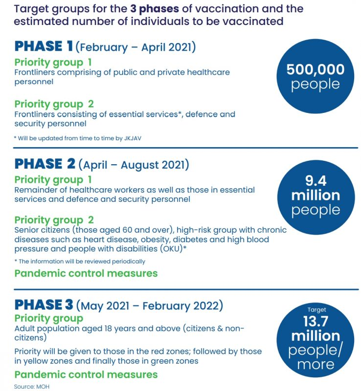 vaccination vaccine covid19 malaysia phase