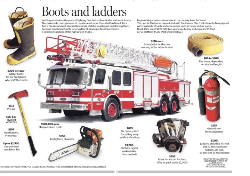 Fire Rescue Truck Bomba