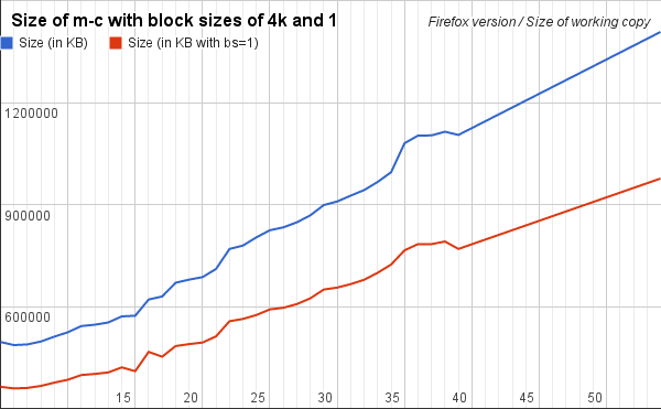 Mozilla-central blocksize comparison