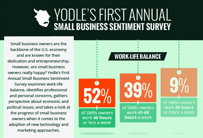 Excerpt from 2013 Yodle Survey