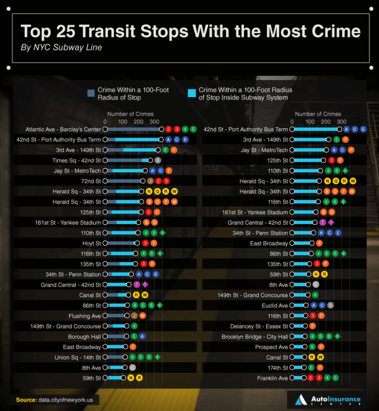 With 344 reported crimes surrounding the subway station, Atlantic Avenue-Barclays Center topped the list, followed by Manhattan's Port Authority with 330 reported incidents.