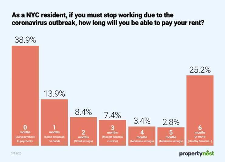 housing, housing court, evictions, rent survey, coronavirus, out of work New Yorkers, survey, BK Reader