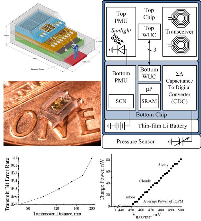 1.5mm2 Intra-Occular Pressure Sensor