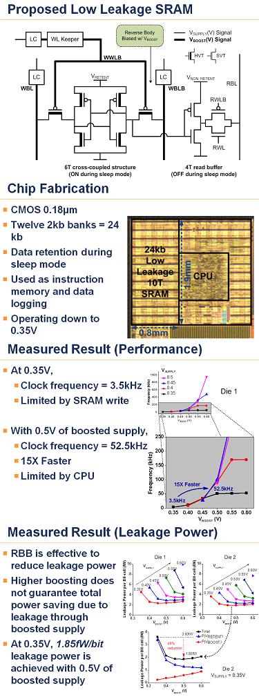 A 1.85fW/bit Ultra Low Leakage 10T SRAM