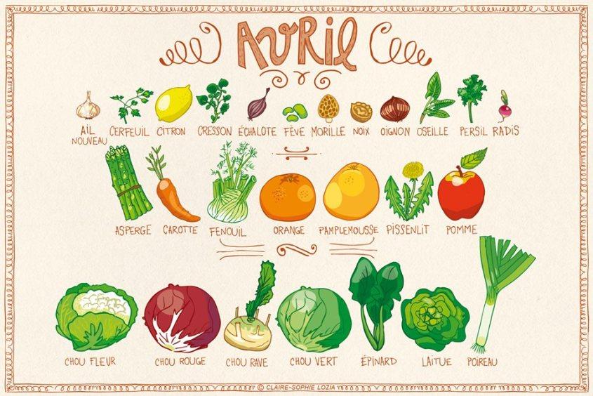 Idées recettes végétariennes