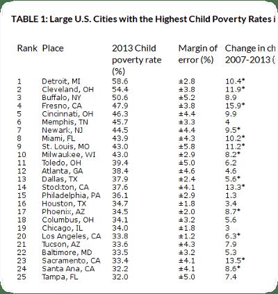 child poverty by city