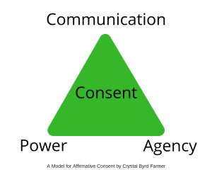 A green triangle with the word consent in the middle. At the top is communication, and the at the bottom are power and agency.