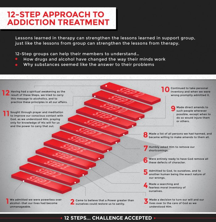 The 12-Step Approach