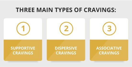 Three main types of cravings graphic