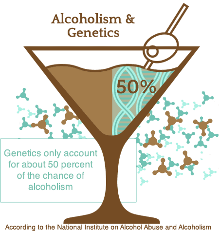 genetics chance of alcoholism