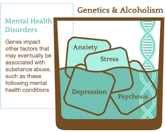 mental illness and genetics