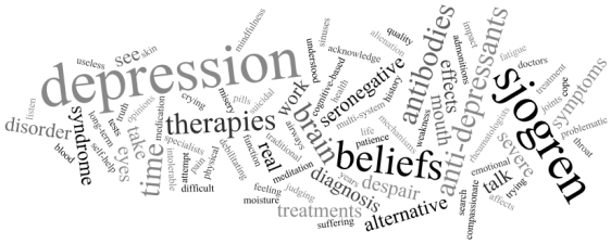 Depression and Sjogren's syndrome wordle