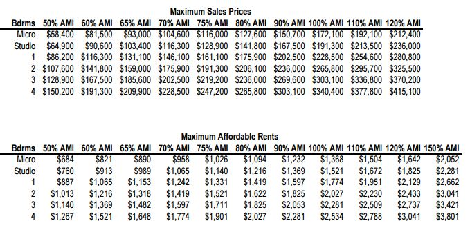 Income Restricted Chart