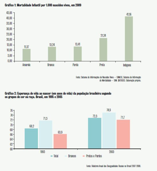 Graph 1: Infant mortality per 1,000 live births in 2009 Graph 2: Expectancy of life at birth (in years of life) of Brazilian population according to groups of color or race. Brazil in 1995 and 2005
