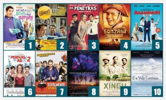 Ten biggest grossing Brazilian films of 2012
