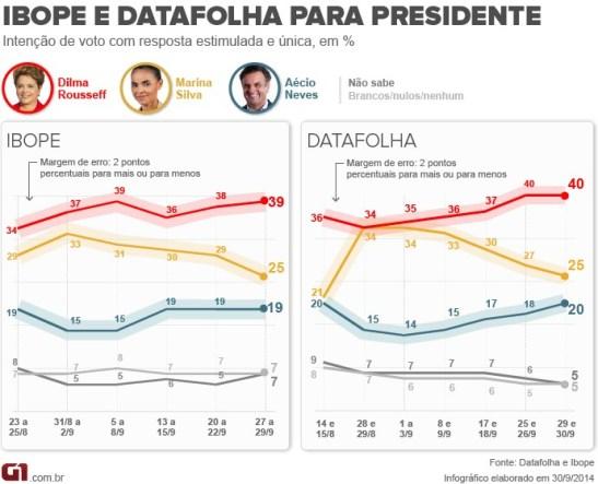 Polls from September 30th show Silva's slide