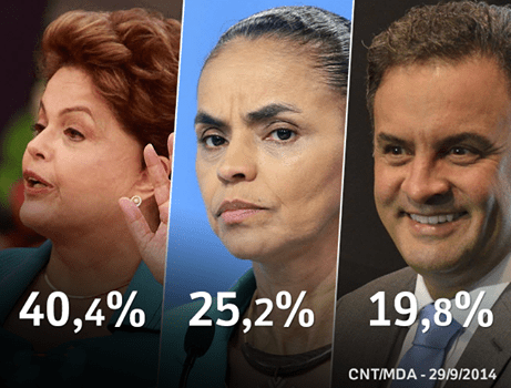 September 30, 2014, poll research shows percentages of rthe three top candidates: Dilma Rousseff, Marina Silva and Aécio Neves