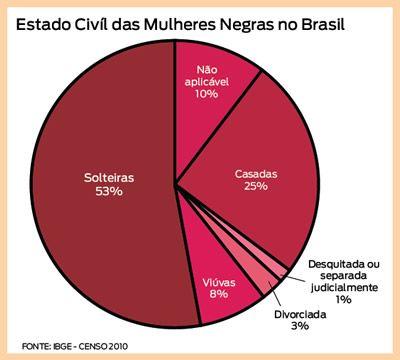 Civil state of black women in Brazil Source: 2010 IBGE Census 52.89% unmarried, 24.88% married, 8% windowed, 2.60% divorced