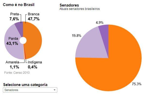 """How it is in Brazil"" (black, white, indian, Asian and brown) - Senators: Current Brazilian senators"