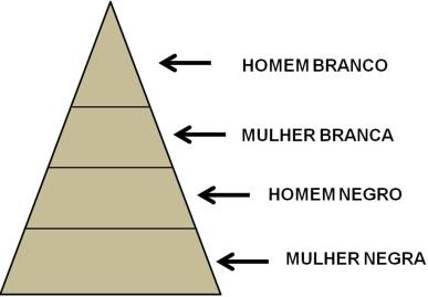 O Erro da Pirâmide de Opressões (2)