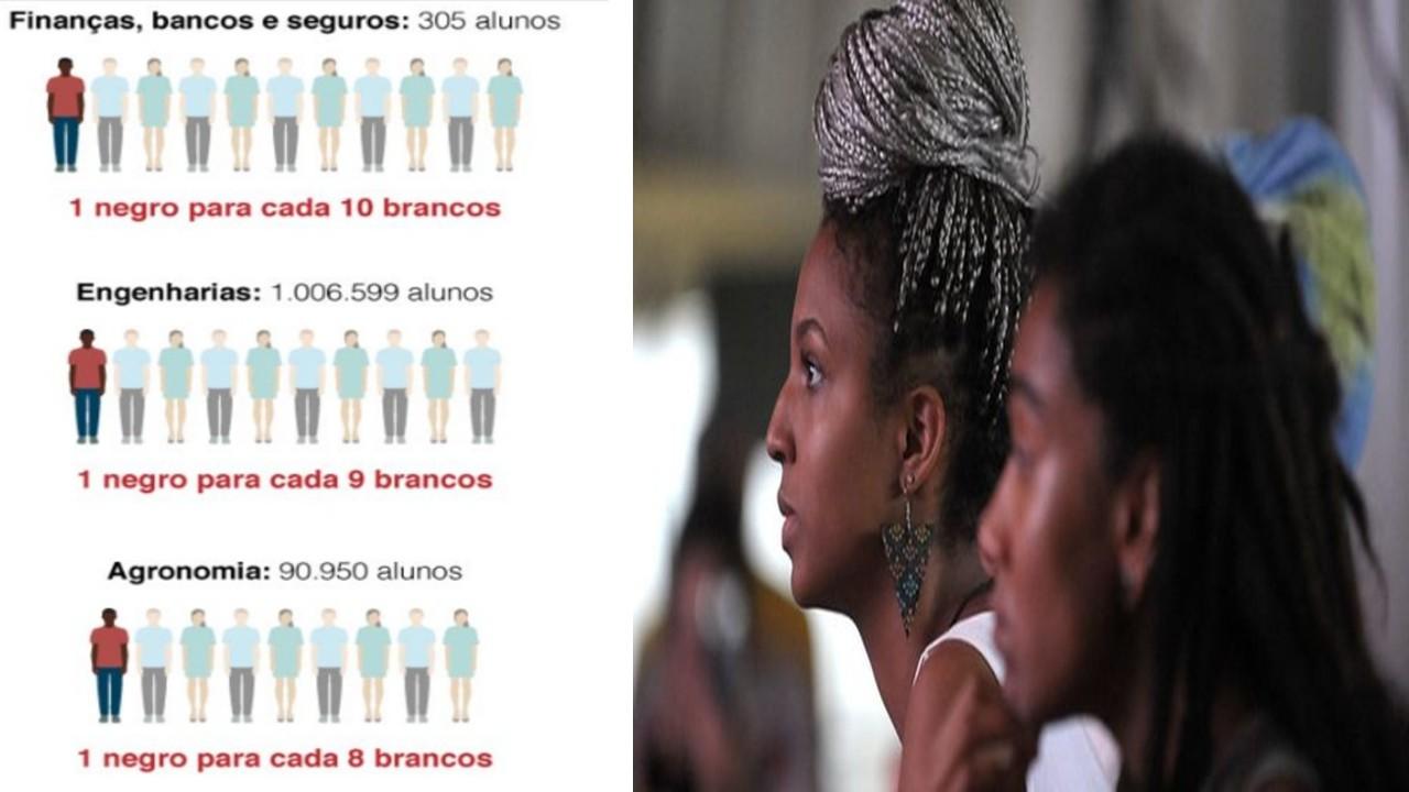 President Bolsonaro budget cuts may further whiten federal universities