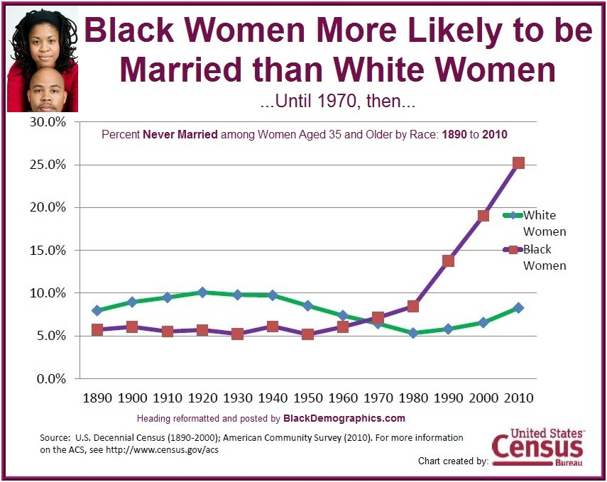 https://i2.wp.com/blackdemographics.com/wp-content/uploads/2013/01/Black-Women-Historical-Marriage-1890-to-2010.jpg