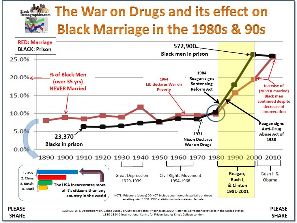 https://i2.wp.com/blackdemographics.com/wp-content/uploads/2013/01/War-on-Drugs-and-Marriage.jpg