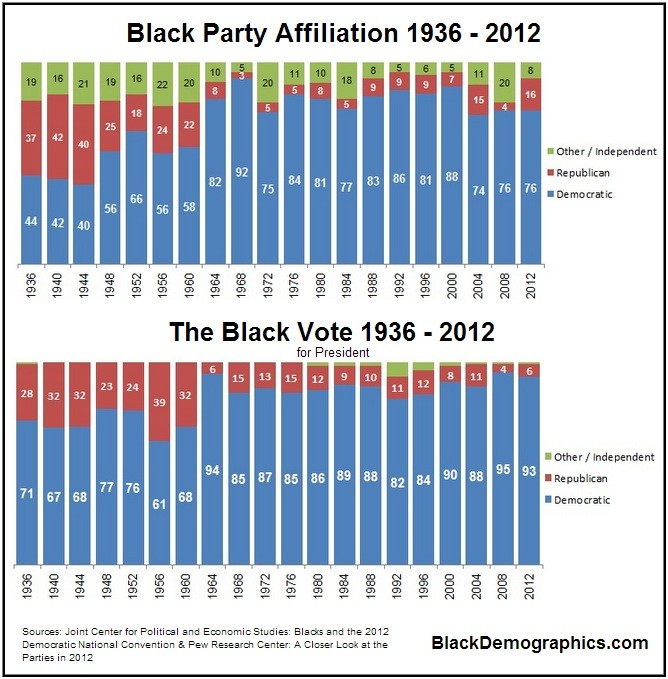 https://i2.wp.com/blackdemographics.com/wp-content/uploads/2013/02/Black-Party-Affiliation-and-Vote-Patterns.jpg