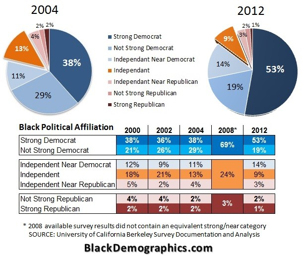 Black Political Affiliation Chart 2004 to 2012