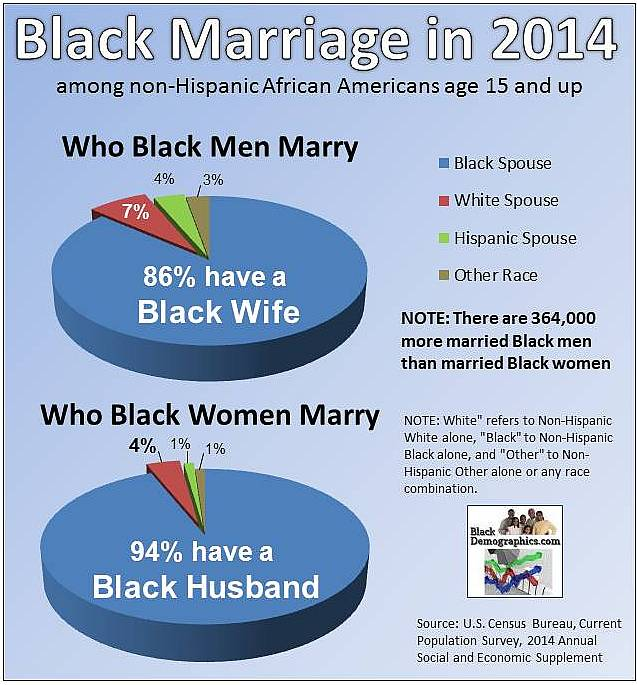 https://i2.wp.com/blackdemographics.com/wp-content/uploads/2015/02/2014-Marriage-Chart.jpg