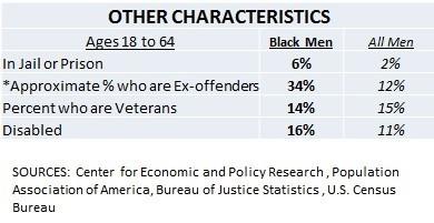 https://i2.wp.com/blackdemographics.com/wp-content/uploads/2015/02/Other-Black-Male-Characteristics-Table-2-e1424993914858.jpg