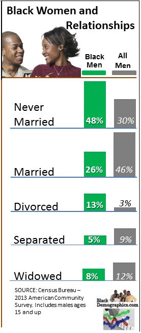 Black Women Relationship Chart