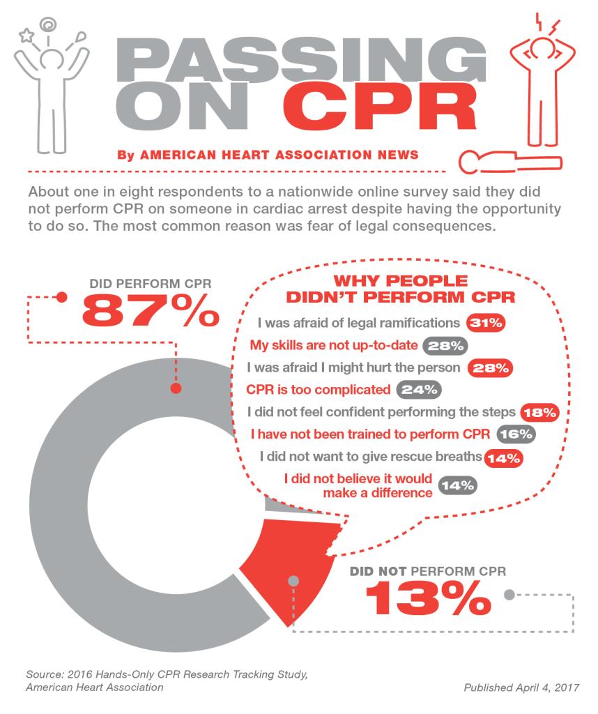 American Heart Association CPR survey infograhic