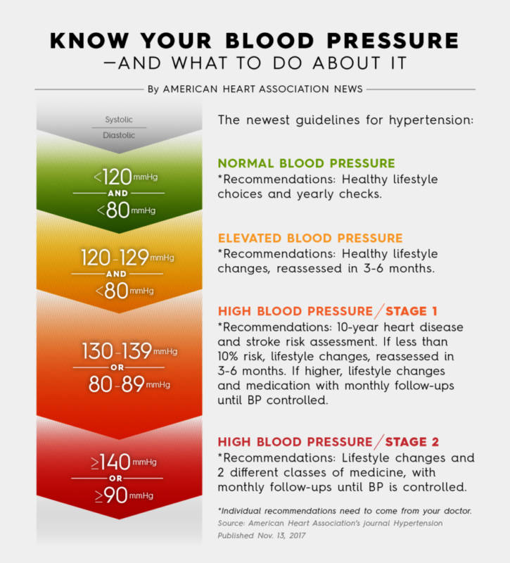 American heart association releases new high blood pressure