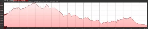 Elevation profile segment 1