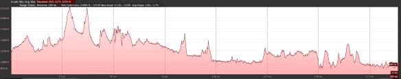 Elevation profile segment 3